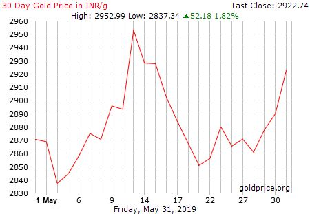 Live Gold Rate in India (INR/gram) - Historical Gold Price