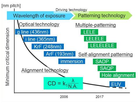 Patterning technology for advancements in scaling | R&D