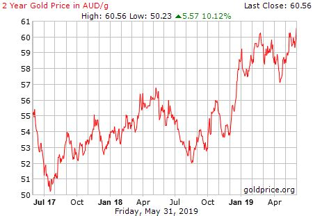 Live Gold Rate in Australia (AUD/Gram) - Historical Gold
