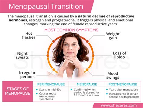The Menopausal Transition   SheCares