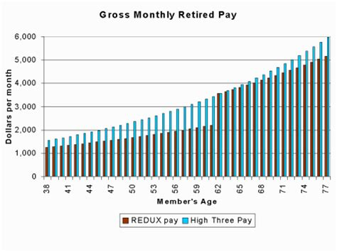 Military Compensation > Pay > Retirement > E7with20years