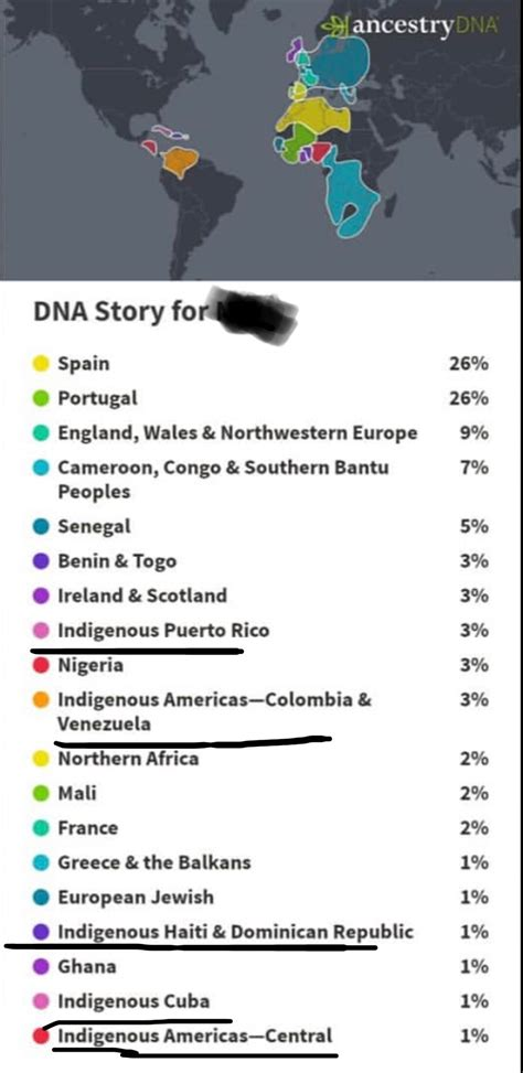 So these are one of my friend's DNA results