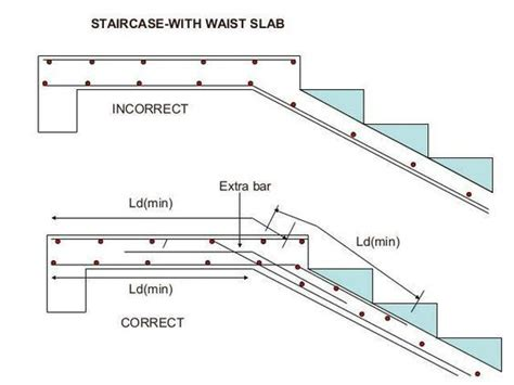 Analysis of Staircase and its Development from the Sketch